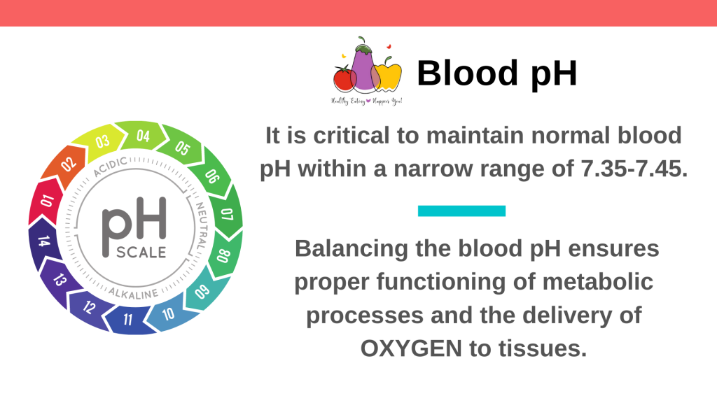 It is critical to maintain normal blood pH within a narrow range of 7.35 - 7.45. Balancing the blood pH ensures proper functioning of metabolic processes and the delivery of oxygen to tissues.